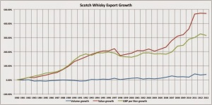 Scotch Whisky Export Growth